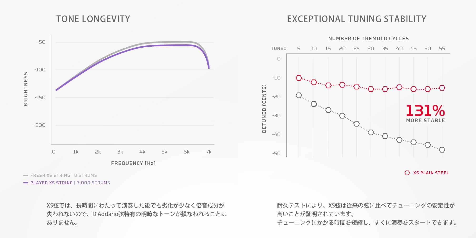 XSシリーズグラフ